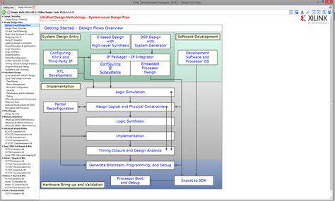 xilinx layout guide vivado sdk sdsoc public docs trenz electronic wiki