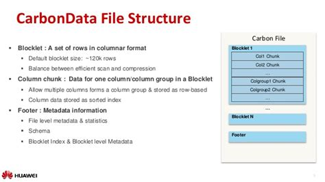 format date using carbon introducing apache carbon data hadoop native columnar