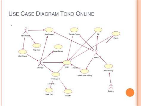 cara membuat use case diagram penjualan pembuatan uml pada toko belanja online