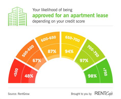 what credit score is needed to rent a house what credit score do you need to rent an apartment insanely high if you re in boston