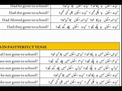 lesson 30 urdu sentences with past perfect tense youtube