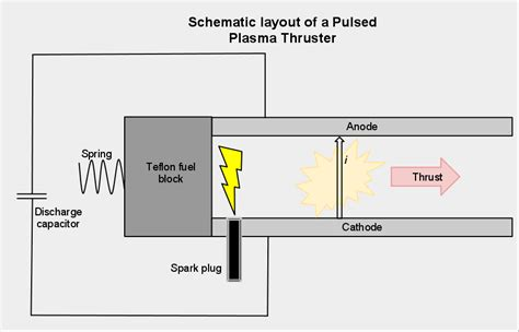 liquid layout wikipedia pulsed plasma thruster wikipedia