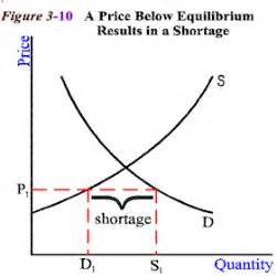 shortage diagram mrski apecon 2008 chapter 4