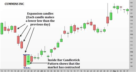 candlestick pattern entry how to trade inside bar candlestick patterns backtestwizard