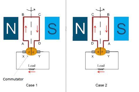 function of brushes in dc motor commutator commutation in dc machine generator motor
