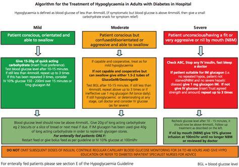 hypoglycaemia em east midlands emergency medicine