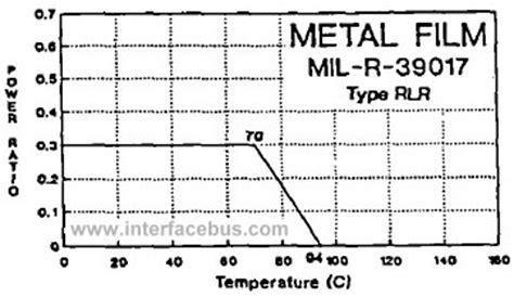 vishay resistor derating rlr type resistors 28 images principles of biochemistry signaling inside the cell wikibooks