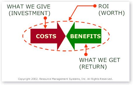 11 definitions of roi reveal a simple solution