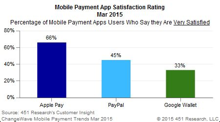 apple pay dominating mobile payments vs paypal, google