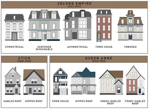architecture styles how the single family house evolved the past 400 years all in one handy chart broken