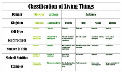 Kingdom Classification Worksheet by 6 Kingdoms Worksheet Lesupercoin Printables Worksheets