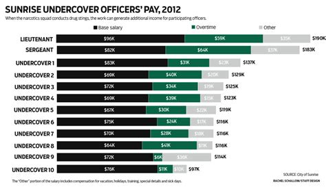 Average Salary Of Officer by How Make Millions Selling Drugs