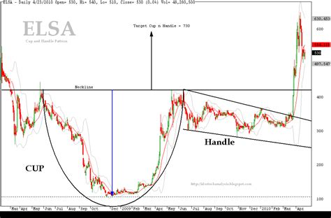 cup and handle pattern in nifty idx stock analysis