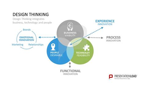 design management thinking design thinking integrates business technology and people