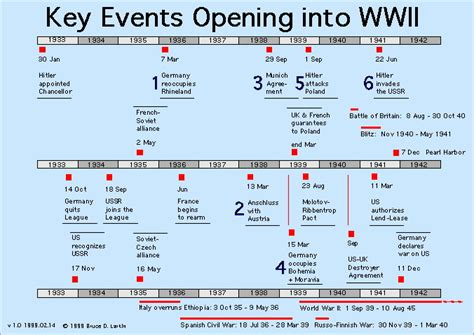 timeline and facts of world war 2