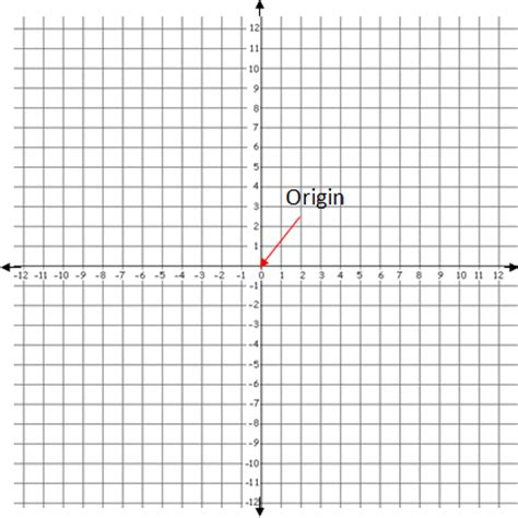 xy pattern generator coordinate graphing system