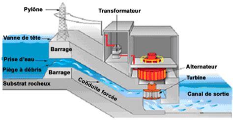 diagramme de fonctionnement d une centrale hydroélectrique 201 nergie hydraulique teach nuclear fr