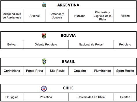 Calendario De La Conmebol Conmebol Sortea El Calendario De Partidos De La Copa