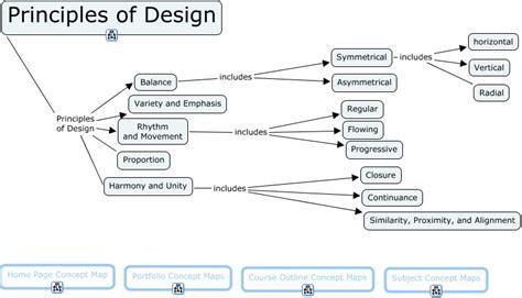 application design concepts and principles principles of design aynise benne