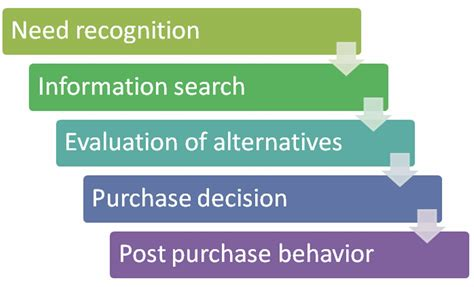 house buying stages consumer buyer decision process fundamentals of marketing