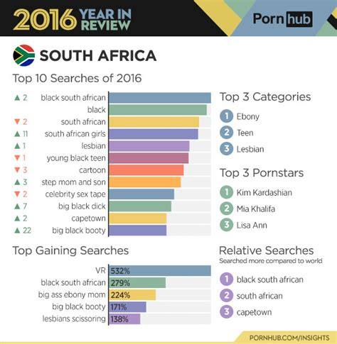 Number Search South Africa Pornhub 2016 Stats How Does South Africa Fare Slightly Nsfw Memeburn