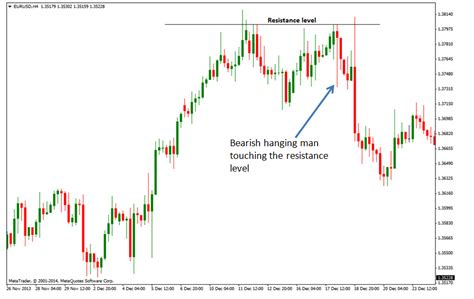 Candlestick Pattern Hanging Man | candlestick charts read understand 15 amazing patterns