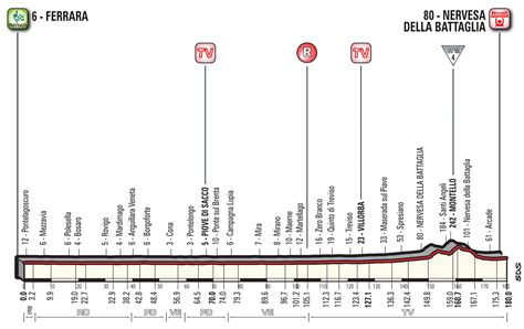 stage d italia giro d italia 2018 stages all stage profiles
