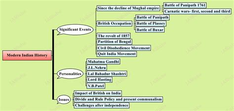 indian history flowchart indian history flowchart create a flowchart