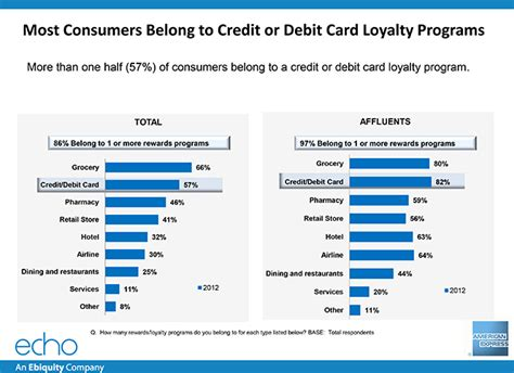 Credit Loyalty debit cards loyalty programs xlfilecloud