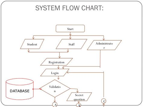 system flow charts flowchart kullabs