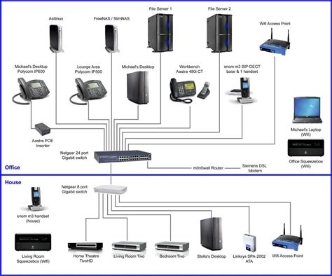 my home office network on soho technology