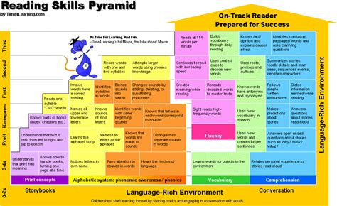 read stage phonemic awareness reading skills pyramid pre reading