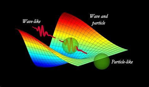 Wave Particle Duality Of Light by Wave Particle Duality