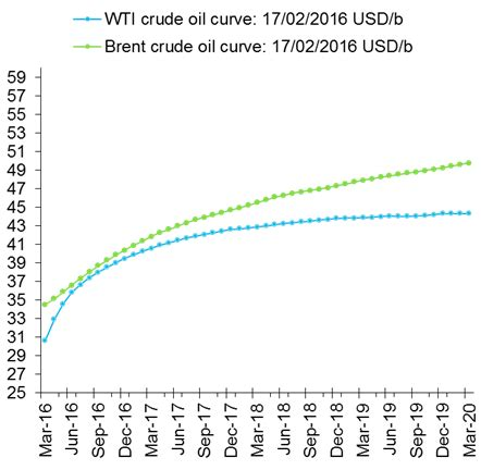 crude oil comment – surplus stored here or there?