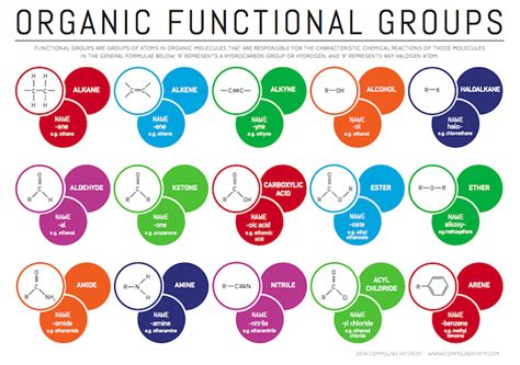 organic chemistry compound interest functional groups in organic compounds
