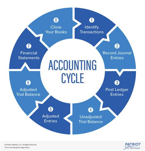 diagram of the accounting cycle bookkeeping process flowchart create a flowchart