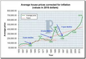 average cost of a new house history repeating itself toronto s long record of housing