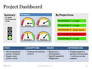 Styling Project Update Sprucing It Up by Powerpoint Project Dashboard With Status Template