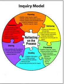 my top picks the inquiry process inquiry cycle and