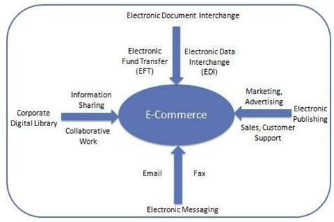 tutorialspoint ecommerce e commerce overview