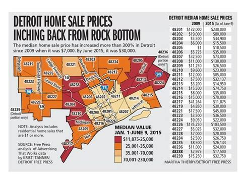 detroit home values finally on the rise