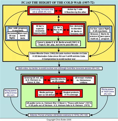 history flowchart 509 best images about us history 8th grade activities on
