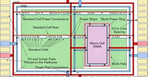 layout analysis in vlsi design vlsi basics power planning