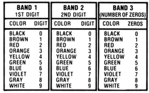 resistor brown tolerance band untitled www autoshop101