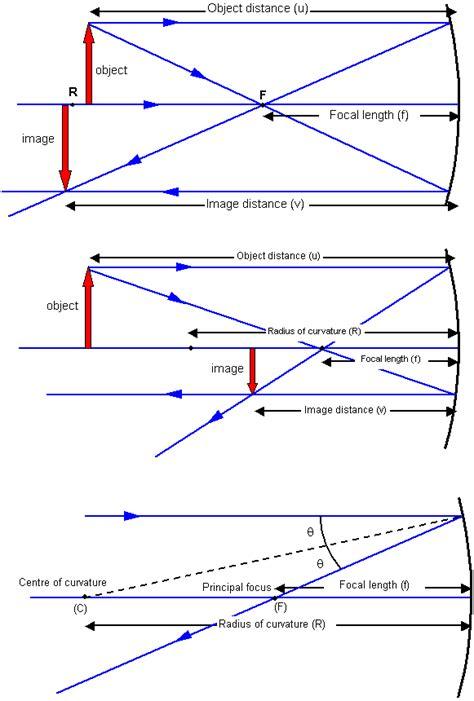 concave mirror diagram schoolphysics welcome