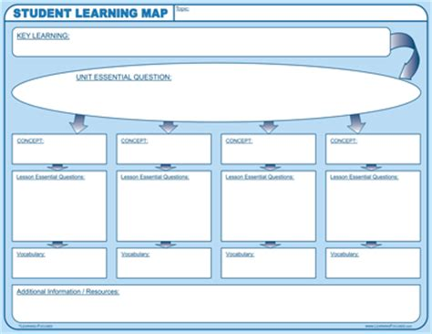 kud lesson plan template learning focused student learning map wall chart