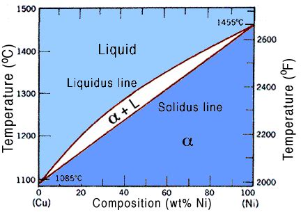 copper nickel phase diagram impurities and melting point classical physics science