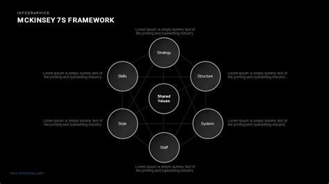 Mckinsey 7s Framework Powerpoint And Keynote Template Slidebazaar 7s Mckinsey Ppt