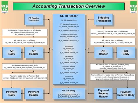 accounting system flowchart view the accounting transaction flow in erp erp123 a