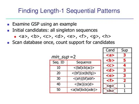 sequential pattern mining en francais data mining concepts and techniques chapter 07 advanced